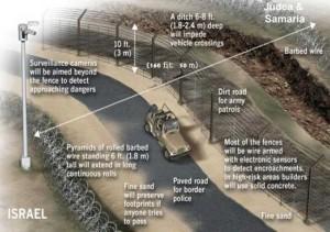 De veiligheidsmuur in Israel is grotendeels een hek en slechts op enkele plaatsen een echte muur. Bron: Israelnewsagency.com
