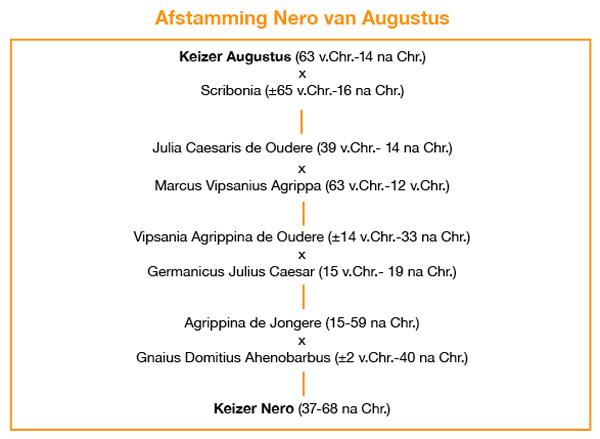 Nero en Augustus