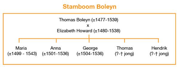 stamboom George en Anna Boleyn