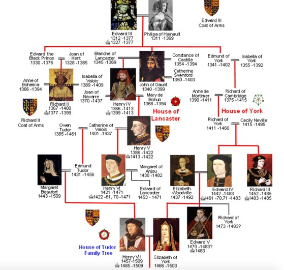 De ingewikkelde familierelaties van de Wars of the Roses. Anne Mortimer (rechts) stamt af van de derde zoon van Eduard III